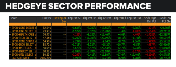 Daily Market Data Dump: Friday - sector performance 8 12