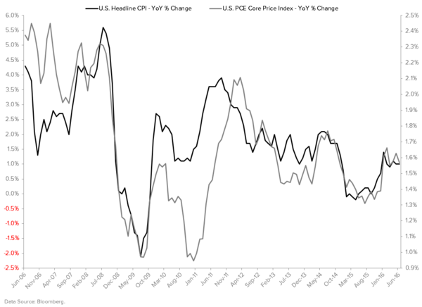 Here Comes the Inflation Boogeyman - CPI vs. Core PCE
