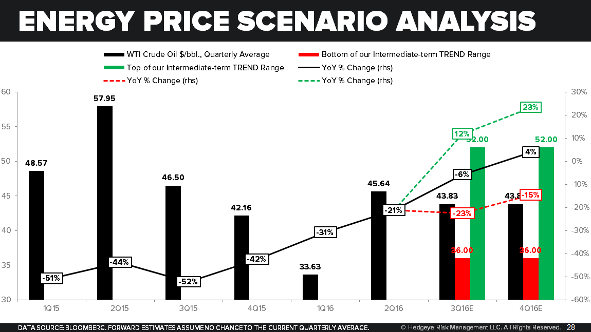 Here Comes the Inflation Boogeyman - Energy Price Scenario Analysis