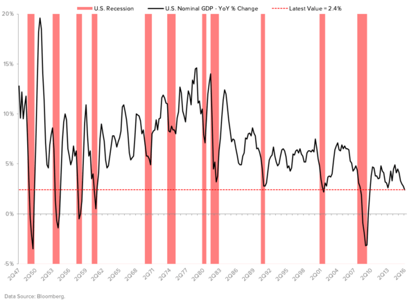 Here Comes the Inflation Boogeyman - Nominal GDP and Recessions