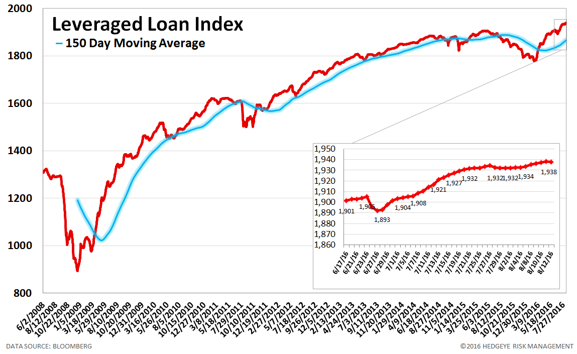 CS Leveraged Loan Index is the industry benchmark for asset managers & financial institutions, benchmark to over $ billion assets worldwide. • Contributor to CS Global Leveraged Finance Title: Leveraged Finance.