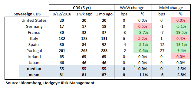 MONDAY MORNING RISK MONITOR | DEFAULTING TO OPTIMISM - RM18