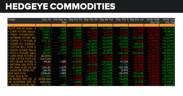 Daily Market Data Dump: Monday - commodities 8 15