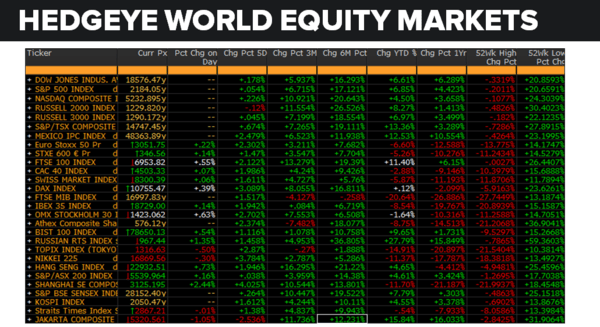 Daily Market Data Dump: Monday - equity markets 8 15