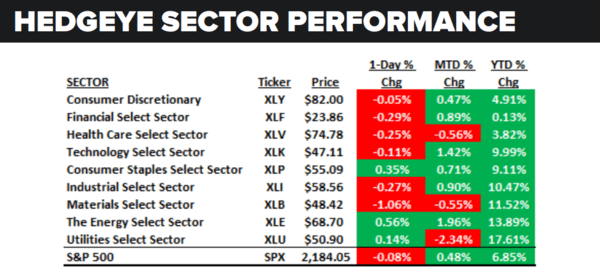 Daily Market Data Dump: Monday - sector performance 8 15