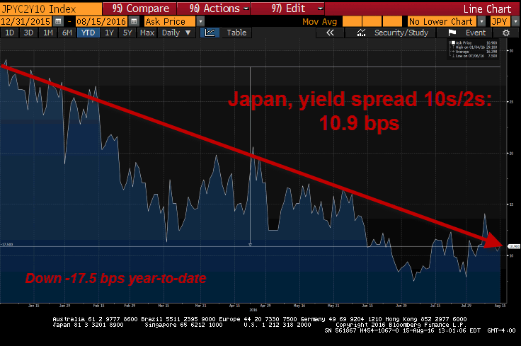 This Classic #LateCycle Indicator Is Flashing Red Around The Globe - japan 10s2s