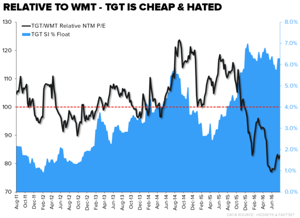 TGT | Short The News - TGT WMT relative PE