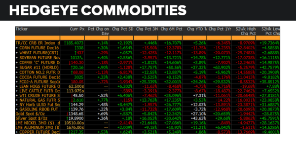Daily Market Data Dump: Tuesday - commodities 8 16