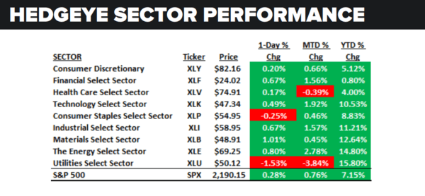 Daily Market Data Dump: Tuesday - sector performance 8 16