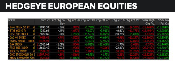 No Gold Medals Here: Italy Leads Europe's Equity Market Losers - europe 8 17