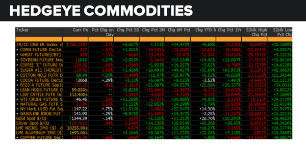 Daily Market Data Dump: Wednesday - commodities 8 17