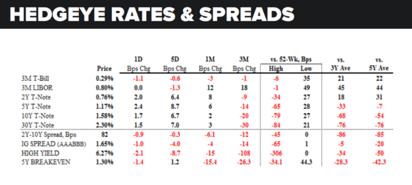 Daily Market Data Dump: Wednesday - rates and spreads 8 17