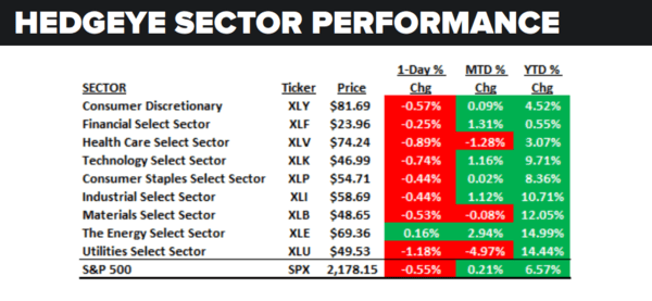 Daily Market Data Dump: Wednesday - sector performance 8 17