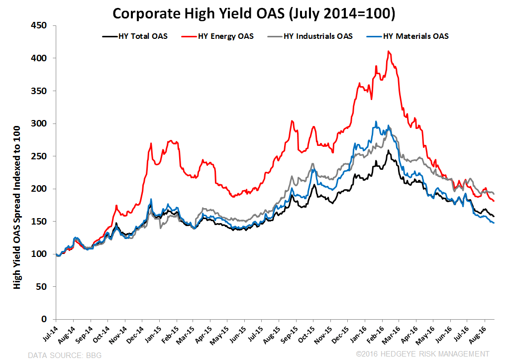 Re-visiting Volatility's Asymmetry  - HY OAS