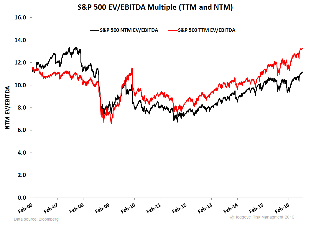 Re-visiting Volatility's Asymmetry  - S P EV EBITDA Multiple