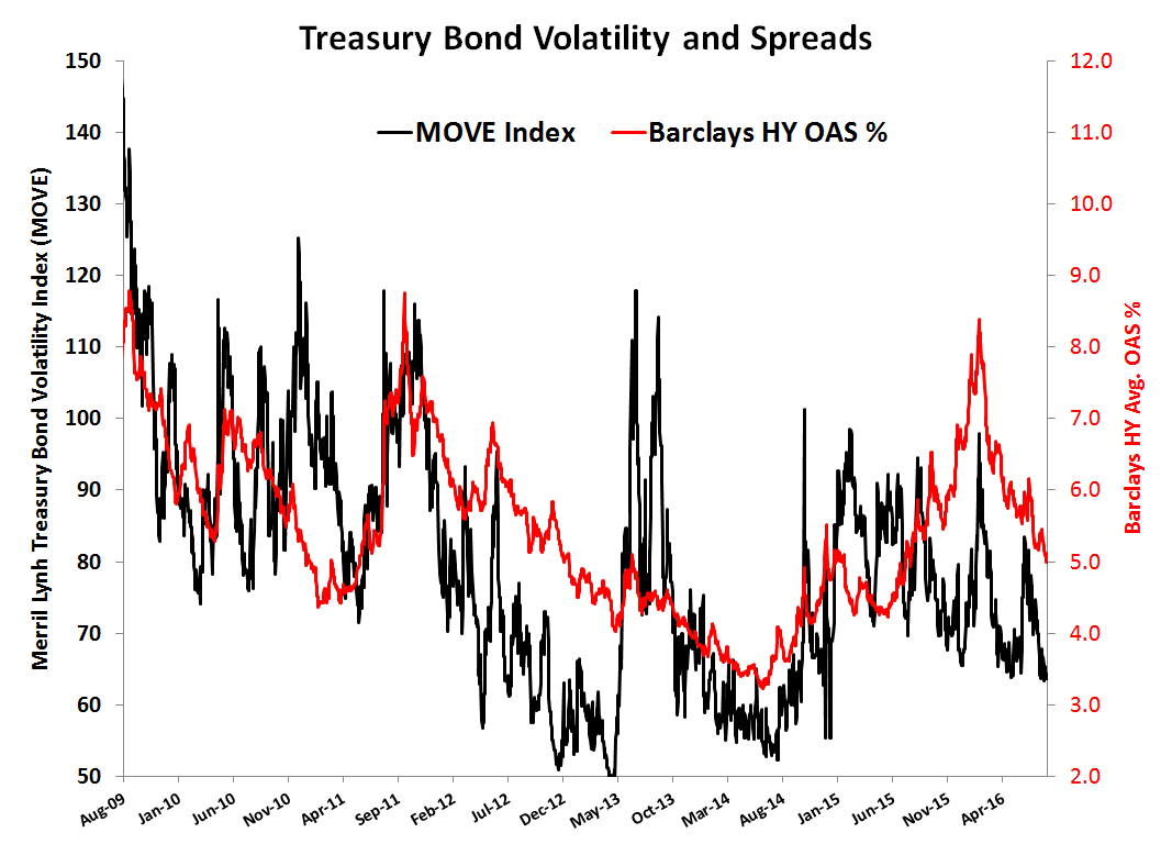 Re-visiting Volatility's Asymmetry  - Treasury Bond Volatility and Spreads