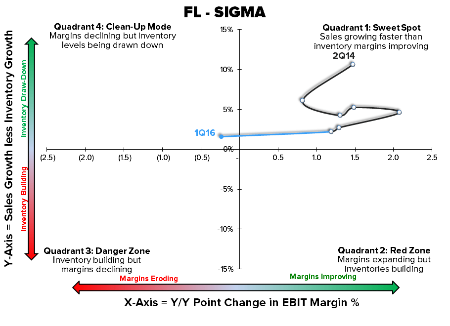 FL | Confident in Short Across Durations - 8 18 2016 FL Sigma