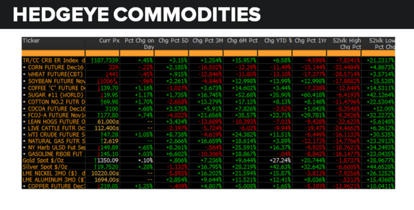 Daily Market Data Dump: Thursday - commodities 8 18