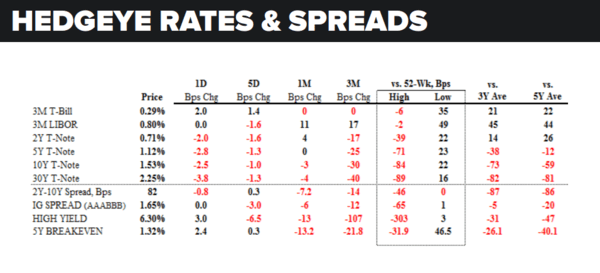 Daily Market Data Dump: Thursday - rates and spreads 8 18