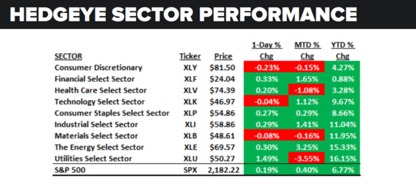 Daily Market Data Dump: Thursday - sector performance 8 18