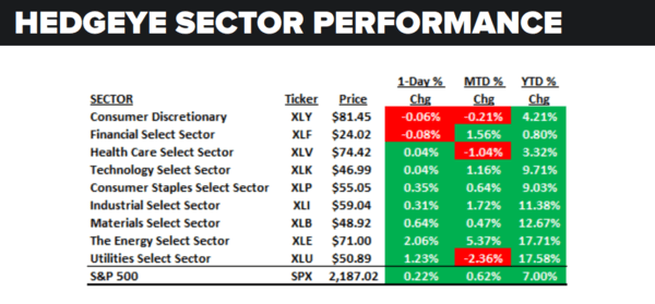 Daily Market Data Dump: Friday - sector performance 8 19