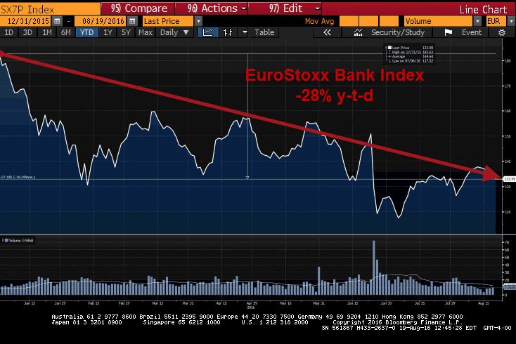 The Carnage Continues: Italian Bank Stocks Crushed (Again) - euro bank 2