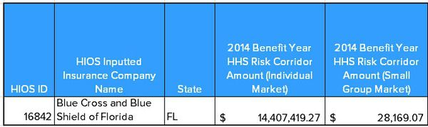 AET Takes Its Ball and Goes Home; Government Says See Ya! (AET, HUM, ANTM, CI, UNH, MOH, CNC) - Florida Blue Risk Corridor Payments