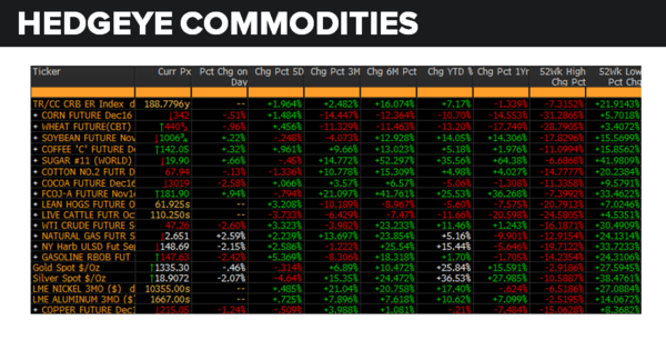 Daily Market Data Dump: Monday - commodities 8 22