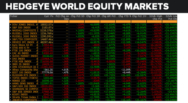 Daily Market Data Dump: Monday - equity markets 8 22