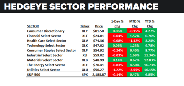 Daily Market Data Dump: Monday - sector performance 8 22