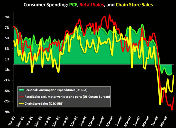 RETAIL FIRST LOOK: SIZING UP THE DATA - 3