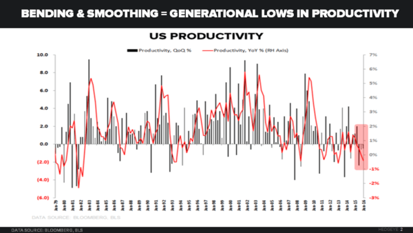CHART OF THE DAY: U.S. Productivity At Generational Lows? Yup - 08.23.16 chart