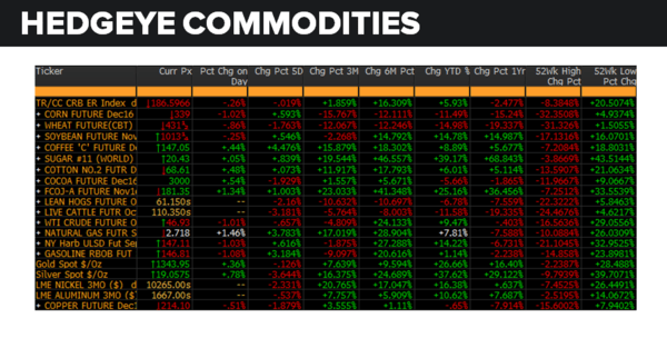 Daily Market Data Dump: Tuesday - commodities 8 23