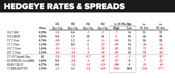 Daily Market Data Dump: Tuesday - rates and spreads 8 23