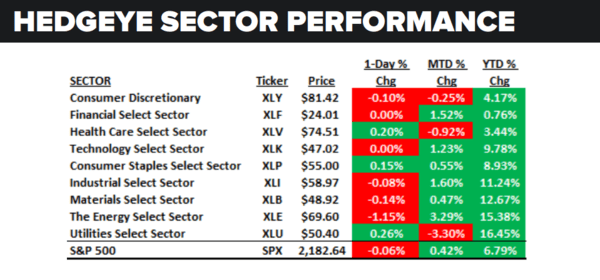 Daily Market Data Dump: Tuesday - sector performance 8 23