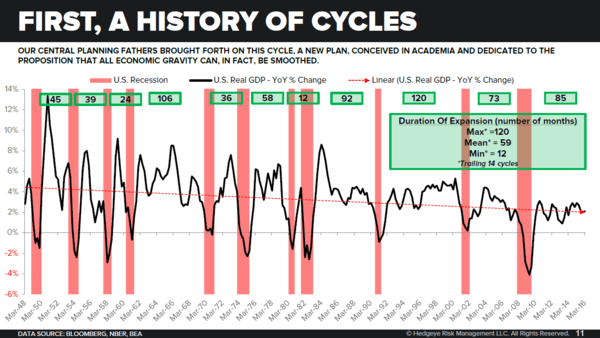 Still Bullish? All-Time Highs, Mapping The Cycle & Fed Bending Economic Gravity - history of cycles