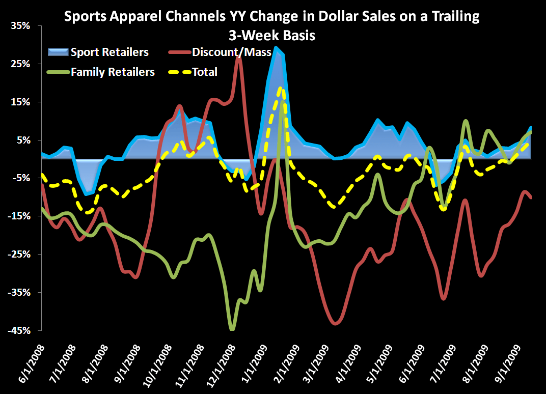 Solid Sports Apparel Sales Continue - 3