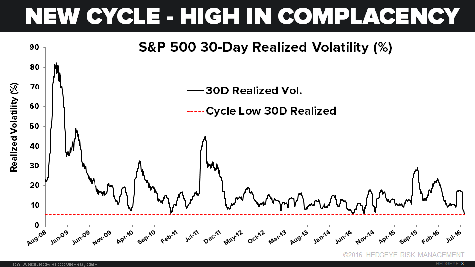 CHART OF THE DAY: Complacency At All-Time Highs? - 08.24.16 chart