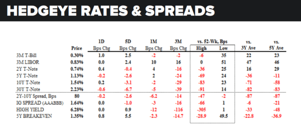 Daily Market Data Dump: Wednesday - rates and spreads 8 24