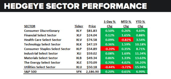 Daily Market Data Dump: Wednesday - sector performance 8 24