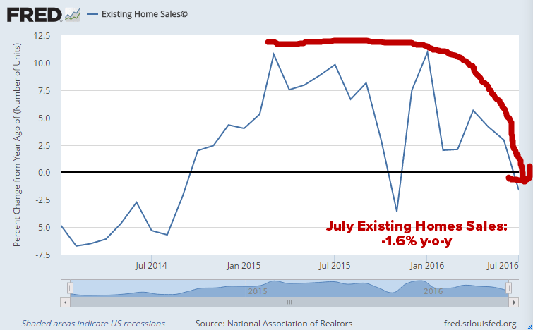 Sarcasm Alert: The U.S. Economy Is Absolutely Killing It! (A Peek Inside Existing Home Sales) - existing home sales 8 24