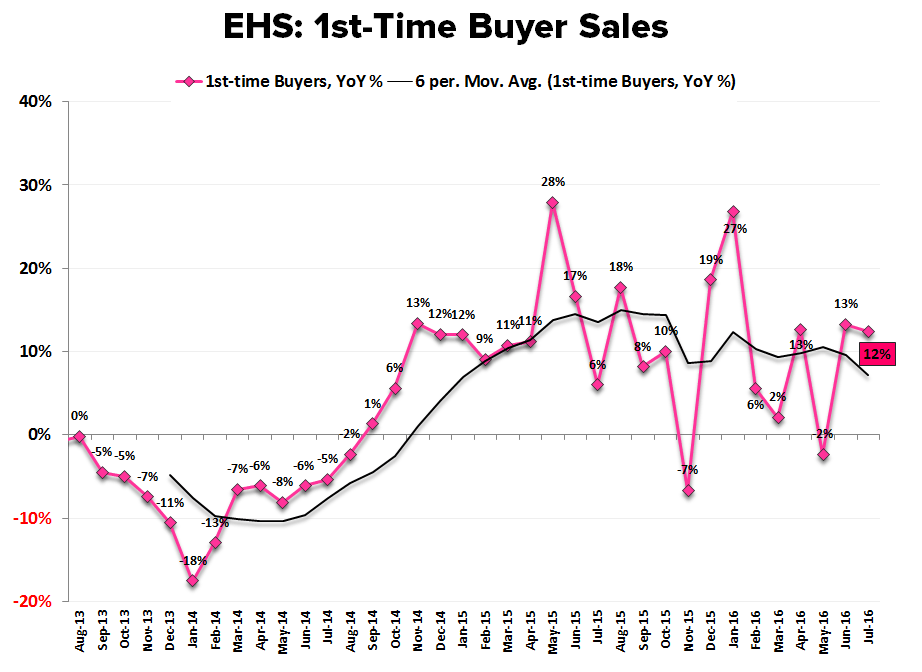 EHS | Convergence to Zero Complete - EHS 1st time buyers