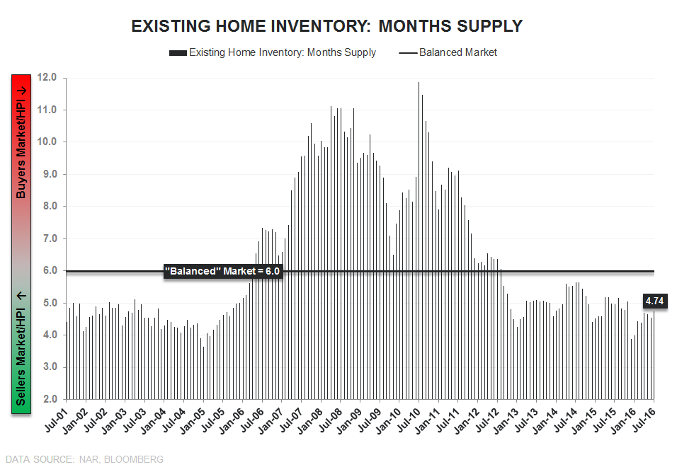 EHS | Convergence to Zero Complete - EHS Inventory Months Supply