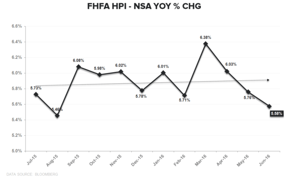 EHS | Convergence to Zero Complete - FHFA HPI YoY TTM