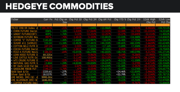 Daily Market Data Dump: Thursday - commodities 8 25