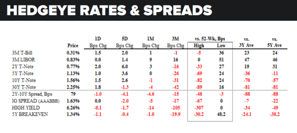 Daily Market Data Dump: Thursday - rates and spreads 8 25
