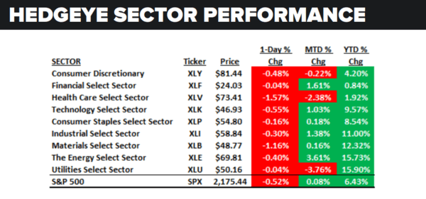 Daily Market Data Dump: Thursday - sector performance 8 25