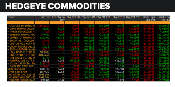 Daily Market Data Dump: Friday - commodities 8 26