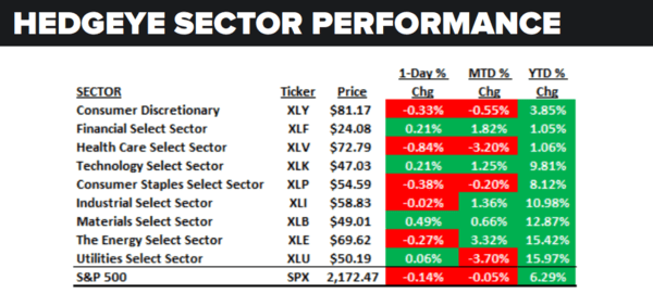 Daily Market Data Dump: Friday - sector performance 8 26