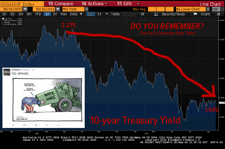 Fed Rate Hike? Remember, Remember The 15th of December - 10yr yield 8 26